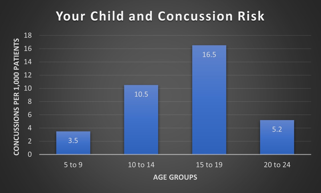 Your Child and Concussion Risk